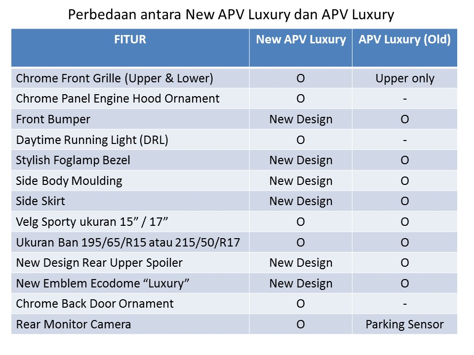 perbedaan lux 1 compare