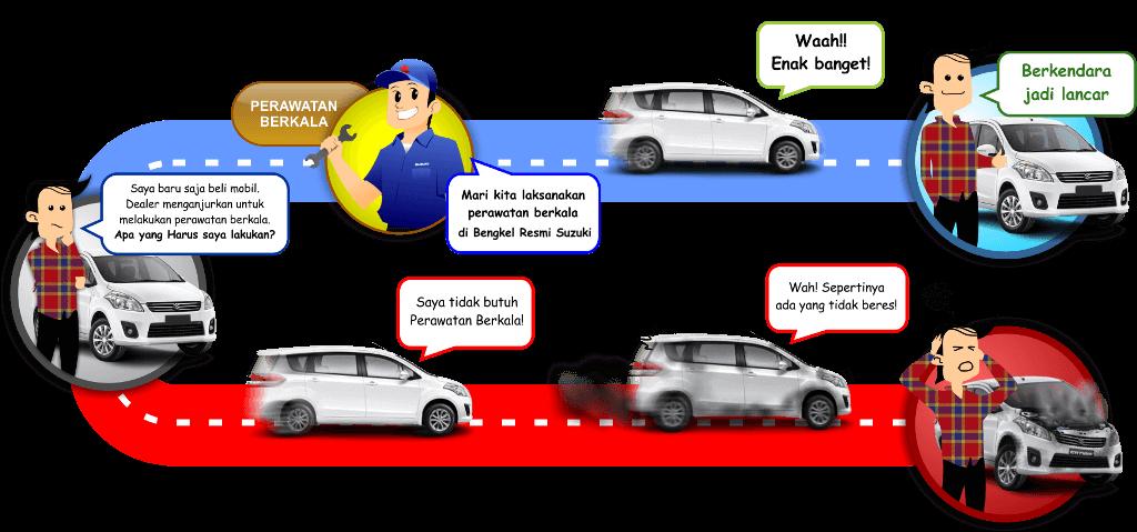 wajib perawatan berkala di dealer bengkel resmi suzuki jakarta - Perawatan Berkala & Garansi Mobil Suzuki 2018