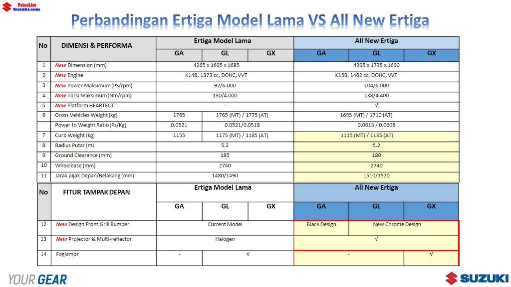 Perbandingan Ertiga Lama VS All New Ertiga 1 1024x576 - Perbandingan Suzuki Ertiga Lama Dengan Ertiga Urban Mpv Terbaru