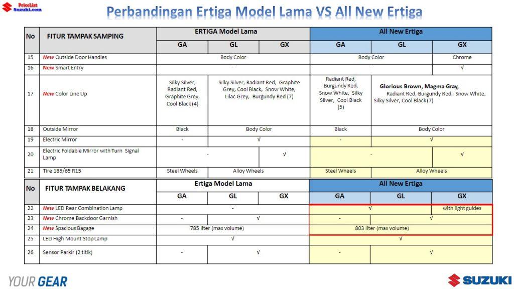Perbandingan Ertiga Model Lama VS All New Ertiga