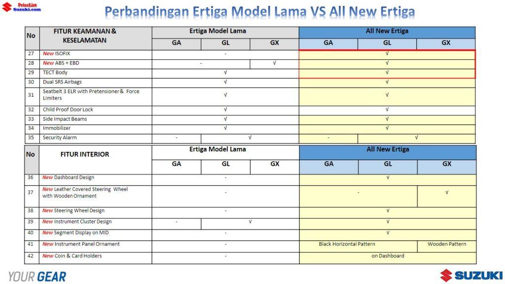 Perbandingan Ertiga Lama VS All New Ertiga 3 1024x576 - Perbandingan Suzuki Ertiga Lama Dengan Ertiga Urban Mpv Terbaru