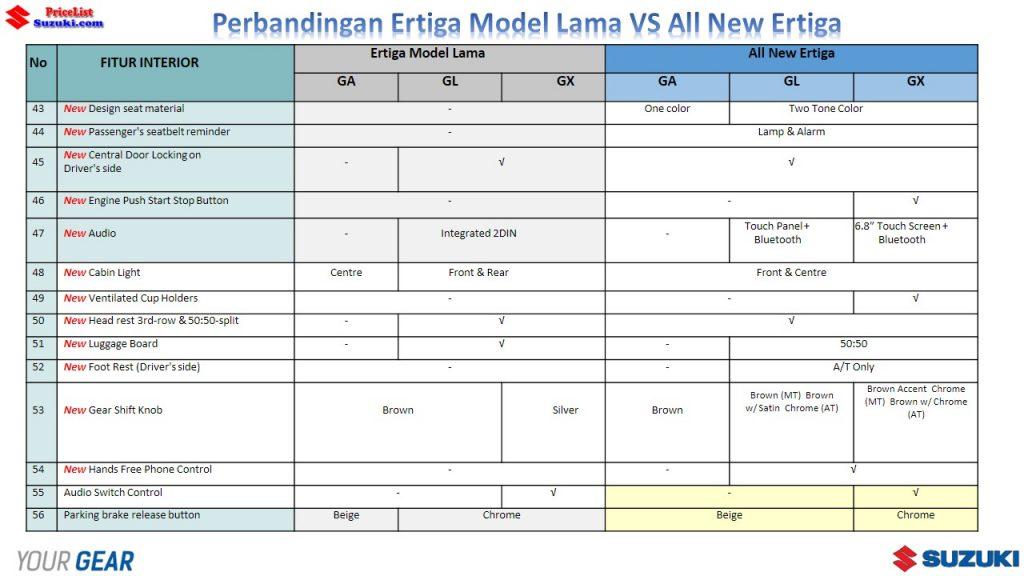 Perbandingan Ertiga Lama VS All New Ertiga 4 1024x576 - Perbandingan Suzuki Ertiga Lama Dengan Ertiga Urban Mpv Terbaru