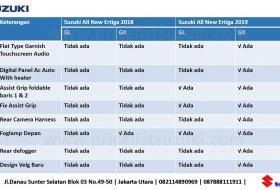 Perbedaan Suzuki All New Ertiga 2019 di fiturnya 280x190 - Harga,Fitur & Spekfikasi Suzuki All New Ertiga 2019
